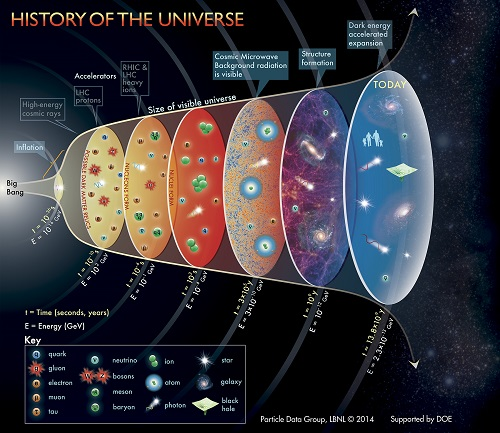relationship between cosmology and astronomy