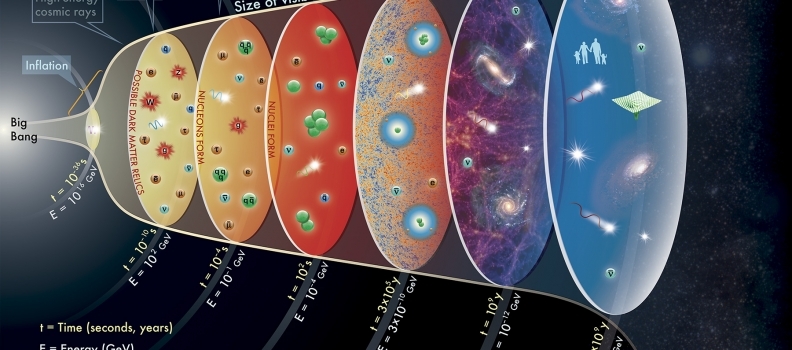 The Riddle of Development and the Challenge to Cosmology